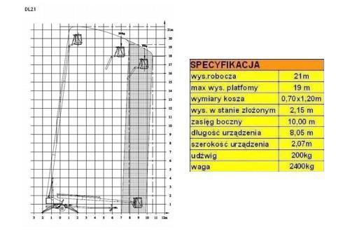 podnośnik DENKA LIFT DL21 - wykres