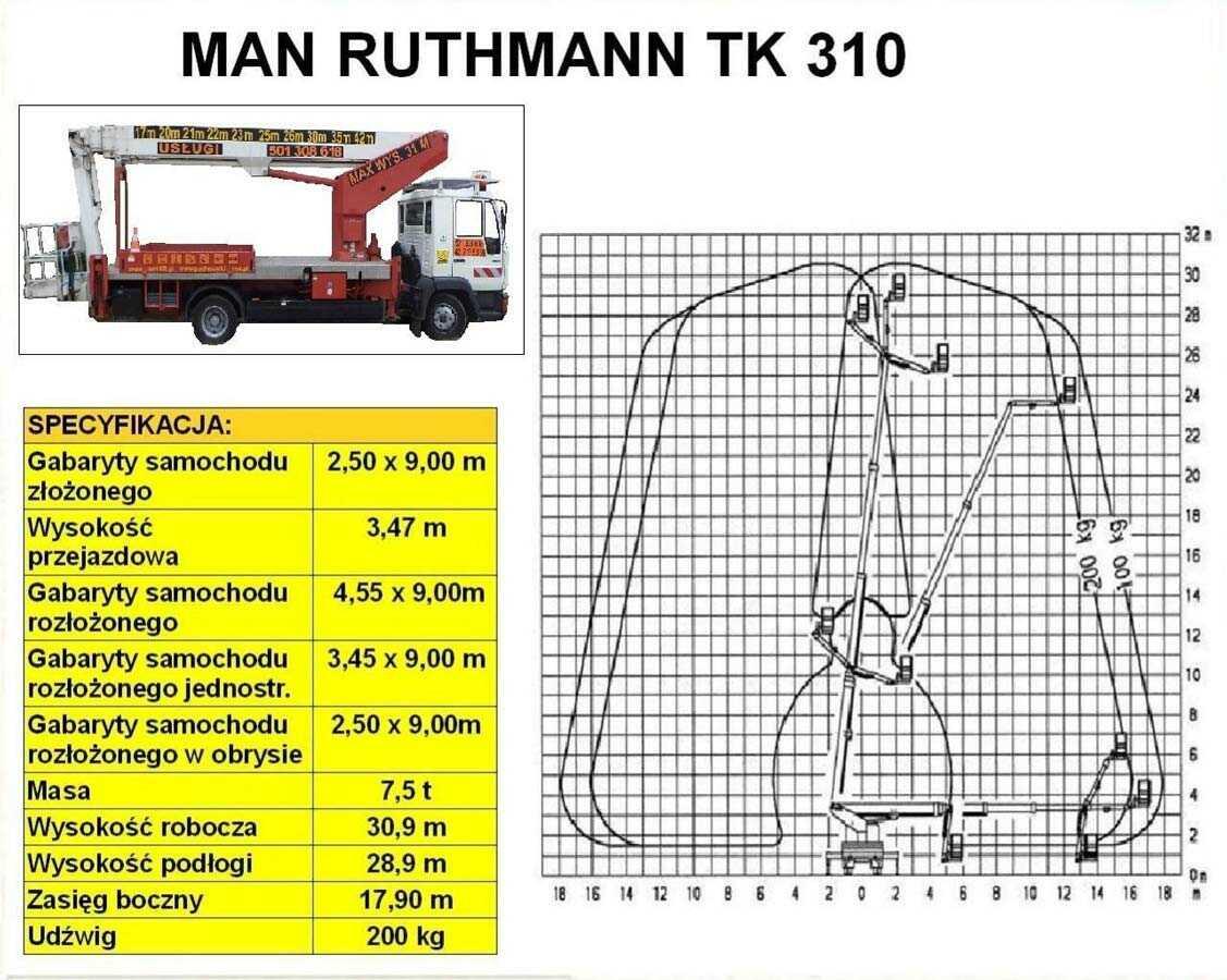 MAN RUTHMANN TK 310 o udźwigu 200kg
