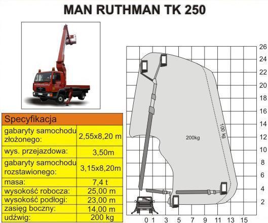 MAN RUTHMAN TK250 – 25 m o udźwigu 200kg