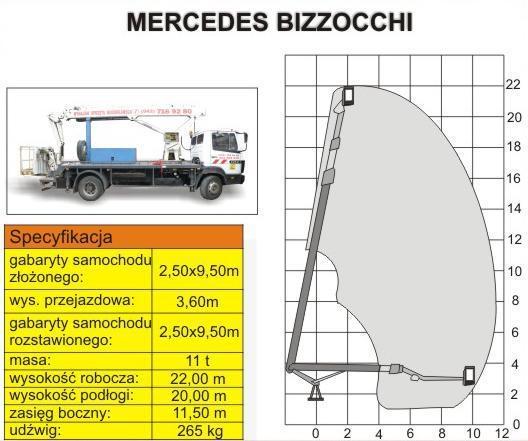 MERCEDES BIZZOCCHI – 22m o udźwigu 265kg
